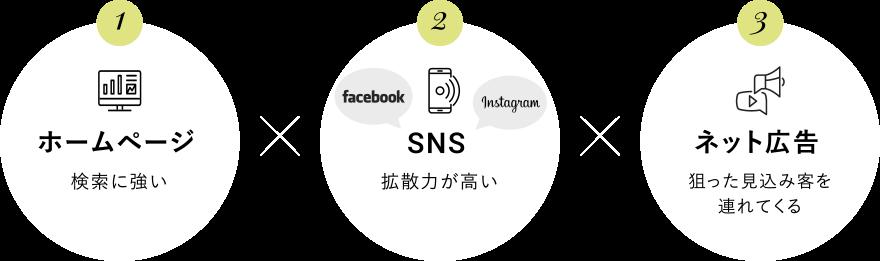 ホームページ,SNS,ネット広告